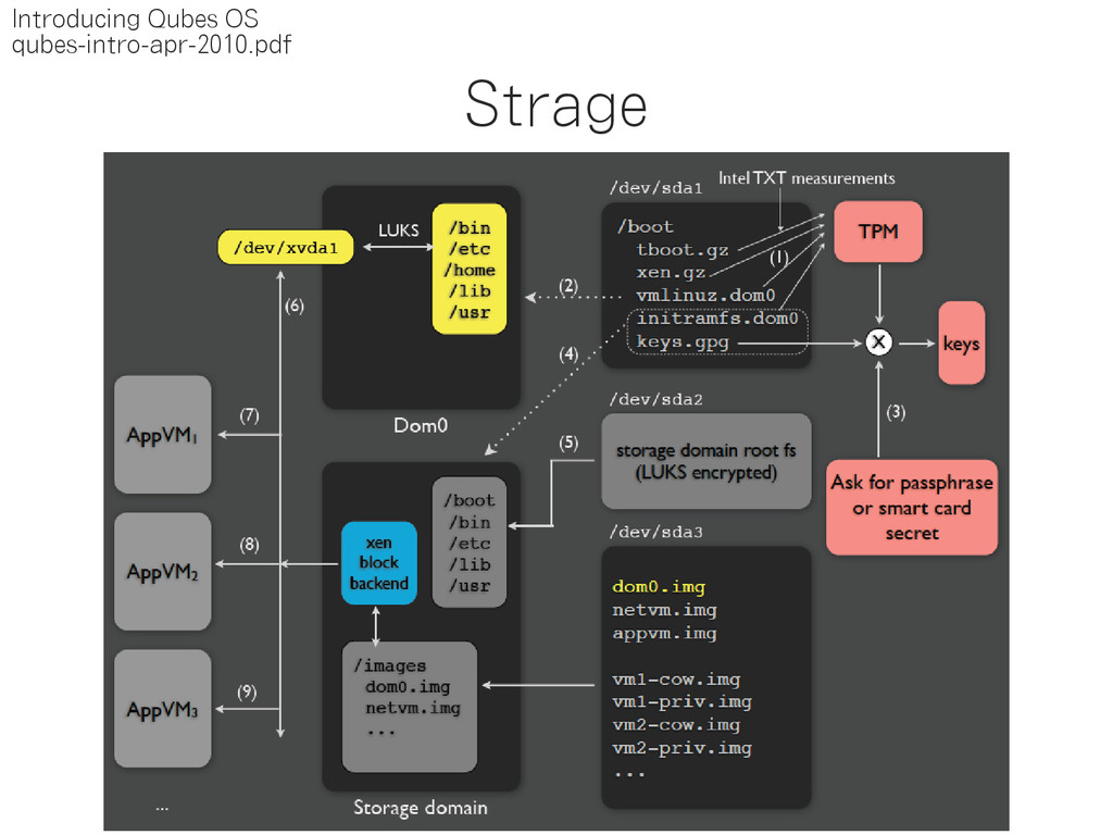Strage Introducing Qubes OS qubes-intro-apr-201...