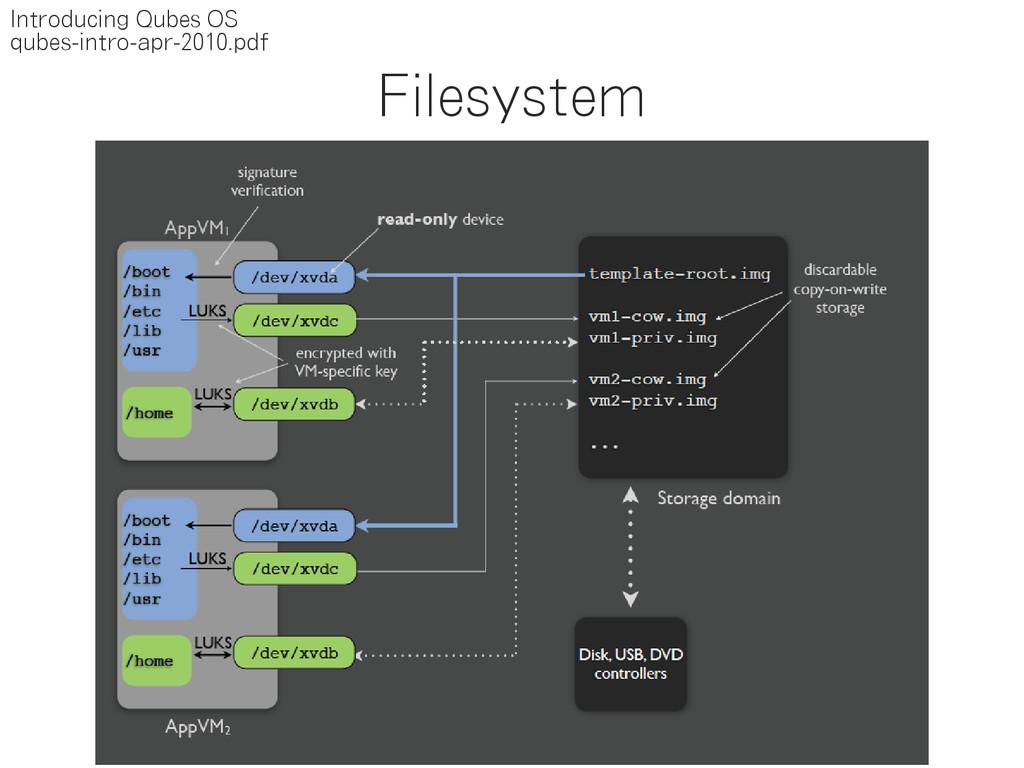 Filesystem Introducing Qubes OS qubes-intro-apr...