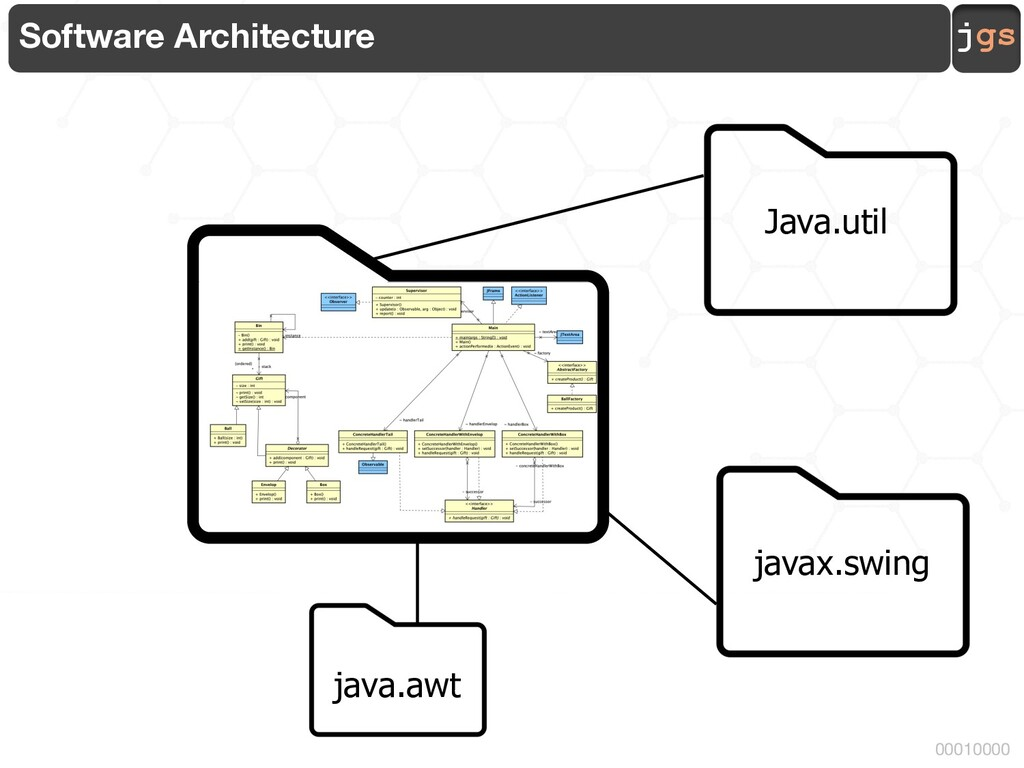 jgs 00010000 Software Architecture Java.util ja...