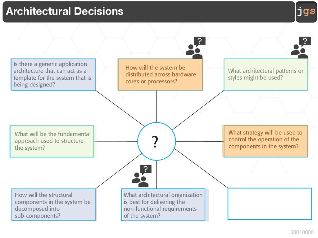 jgs 00010000 Architectural Decisions Is there a...