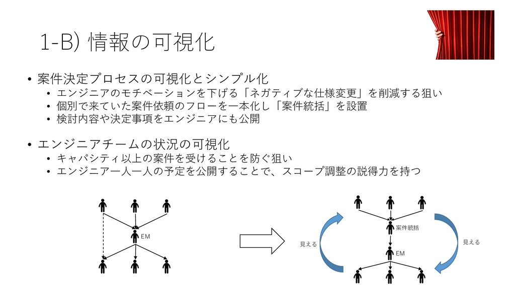 1-B) 情報の可視化 • 案件決定プロセスの可視化とシンプル化 • エンジニアのモチベーショ...