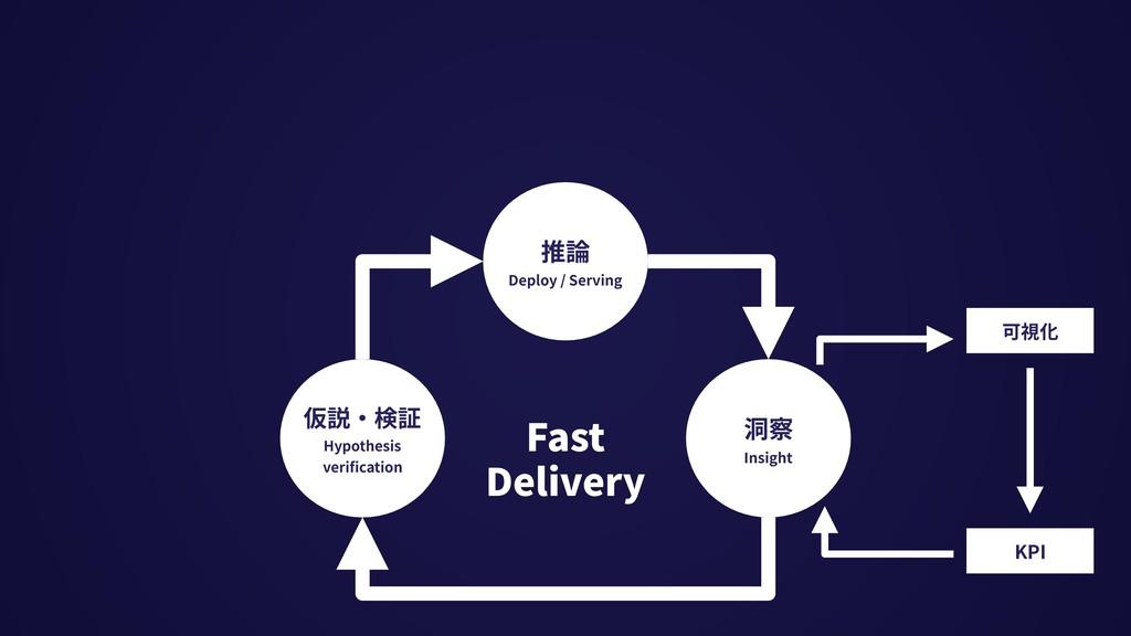 可視化 KPI 推論 Deploy / Serving 仮説・検証 Hypothesis ve...