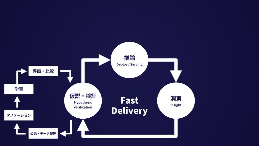 仮説・データ整理 アノテーション 学習 評価・⽐較 推論 Deploy / Serving 仮...