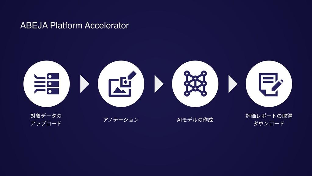対象データの アップロード アノテーション AIモデルの作成 評価レポートの取得 ダウンロード...