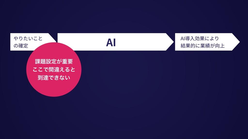 やりたいこと の確定 AI導⼊効果により 結果的に業績が向上 AI ՝ઃఆ͕ॏཁ ͜͜Ͱؒҧ...