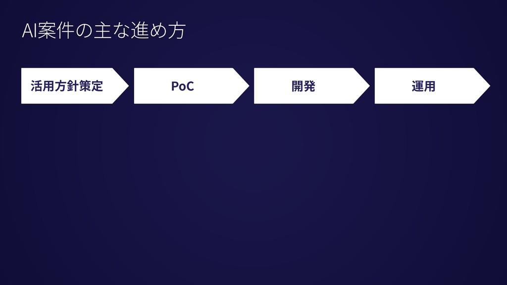 ¥ 活⽤⽅針策定 PoC 開発 運⽤ AI案件の主な進め⽅