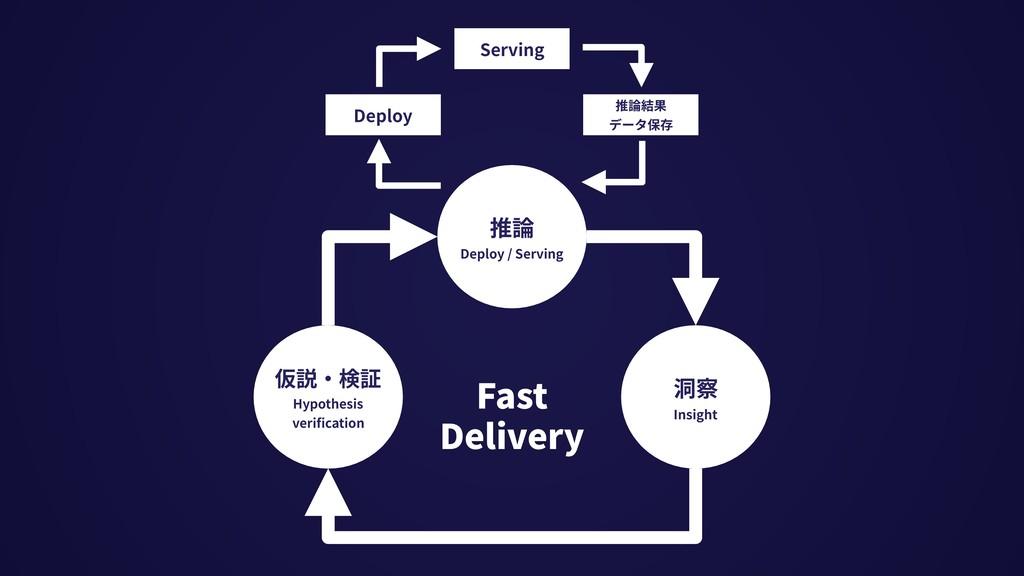 Serving 推論結果 データ保存 Deploy 推論 Deploy / Serving 仮...