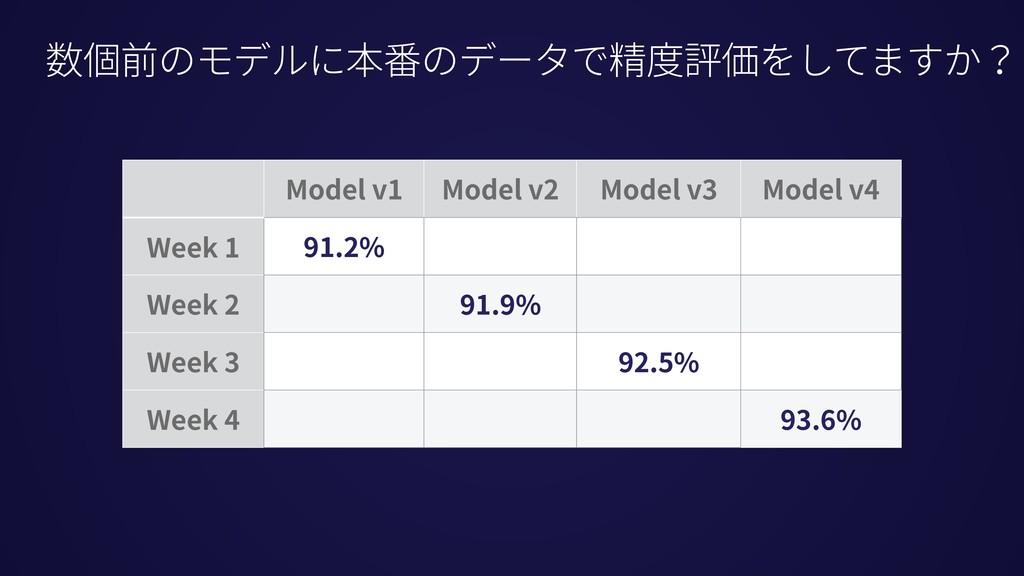 数個前のモデルに本番のデータで精度評価をしてますか? Model v1 Model v2 Mo...