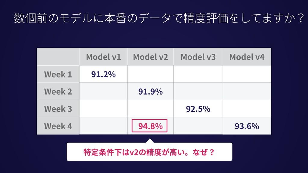 Model v1 Model v2 Model v3 Model v4 Week 1 91.2...