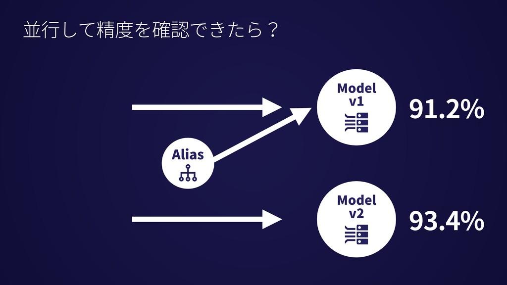 91.2% 93.4% 並⾏して精度を確認できたら? Alias Model v1 Model...