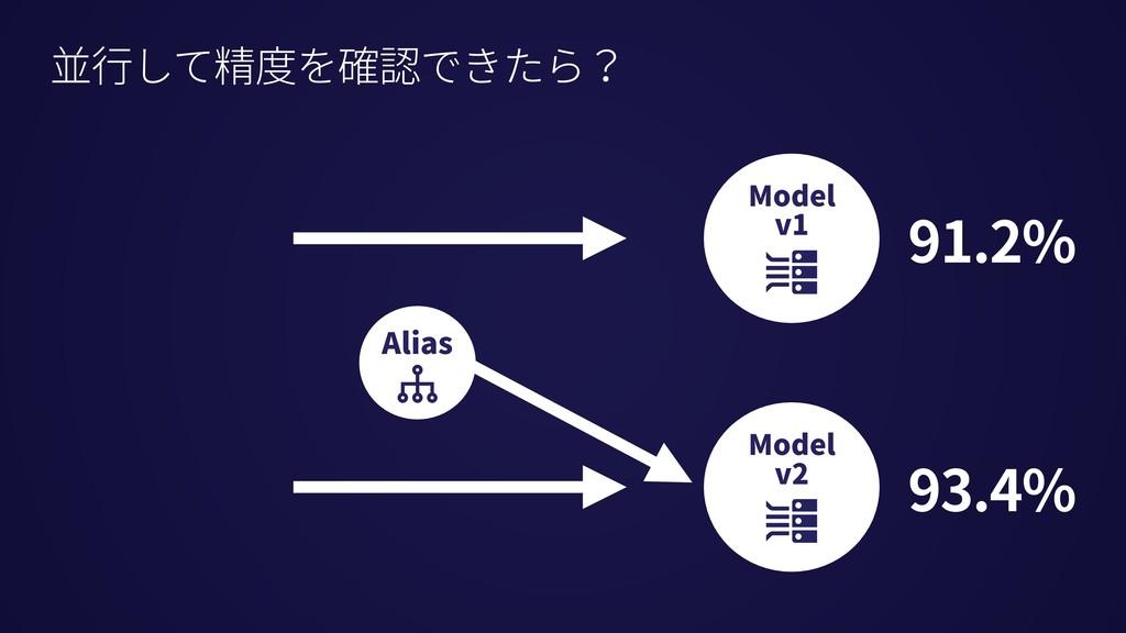 並⾏して精度を確認できたら? 91.2% 93.4% Alias Model v1 Model...