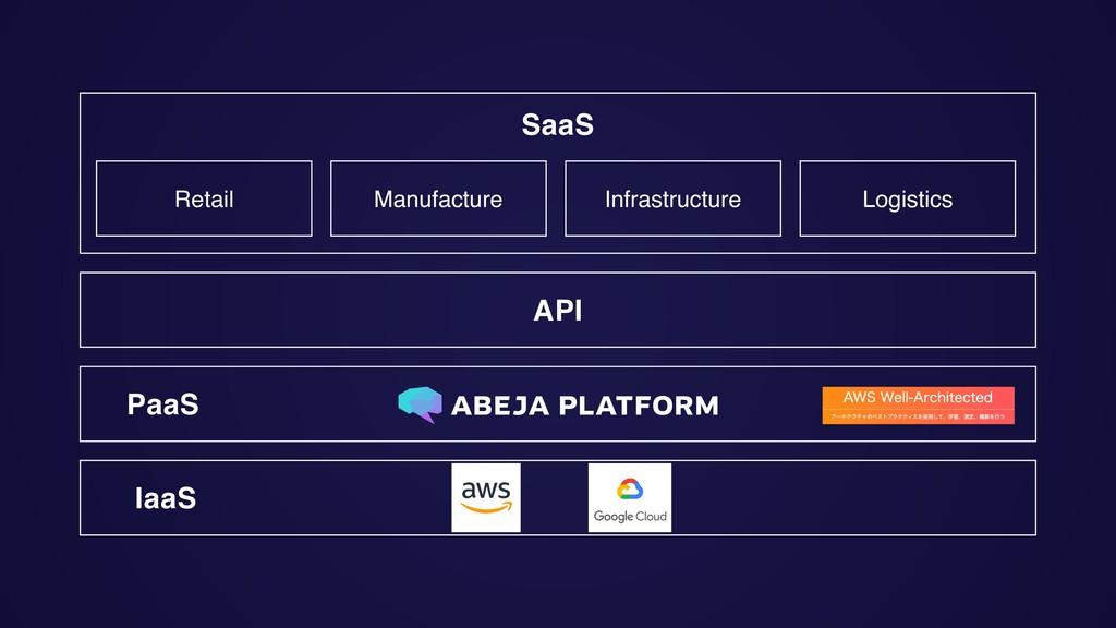 SaaS API PaaS IaaS Retail Manufacture Infrastru...