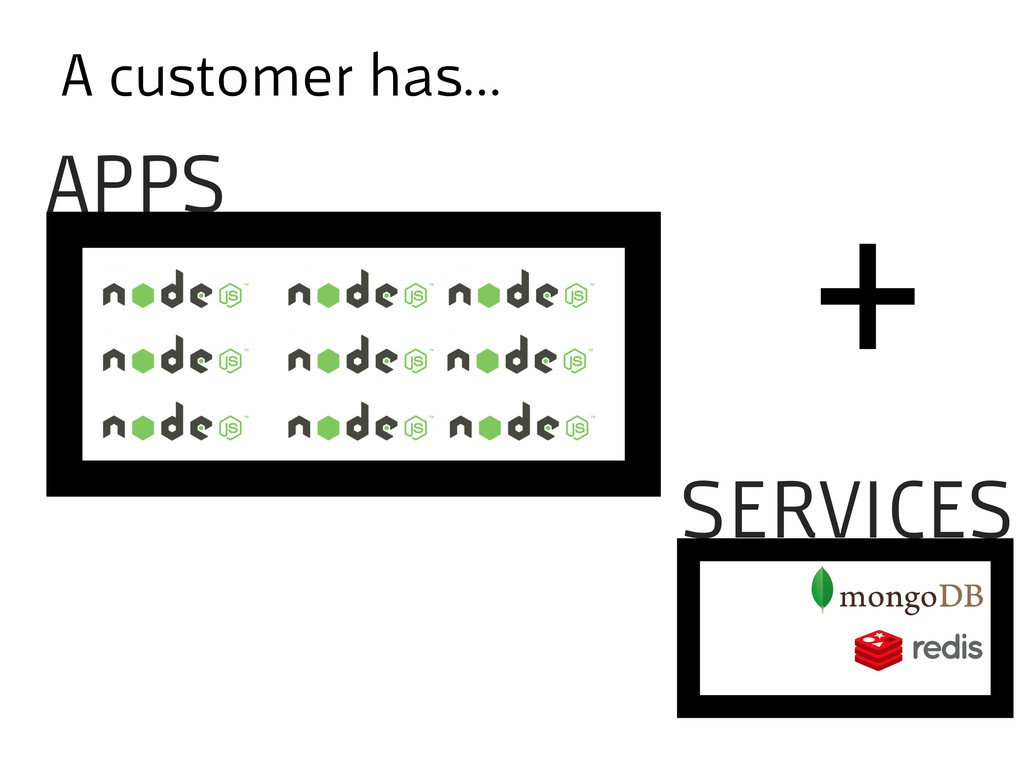 A customer has… SERVICES APPS +