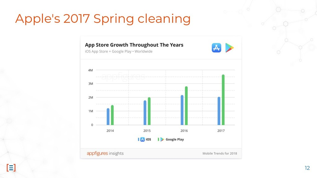 Apple's 2017 Spring cleaning 12