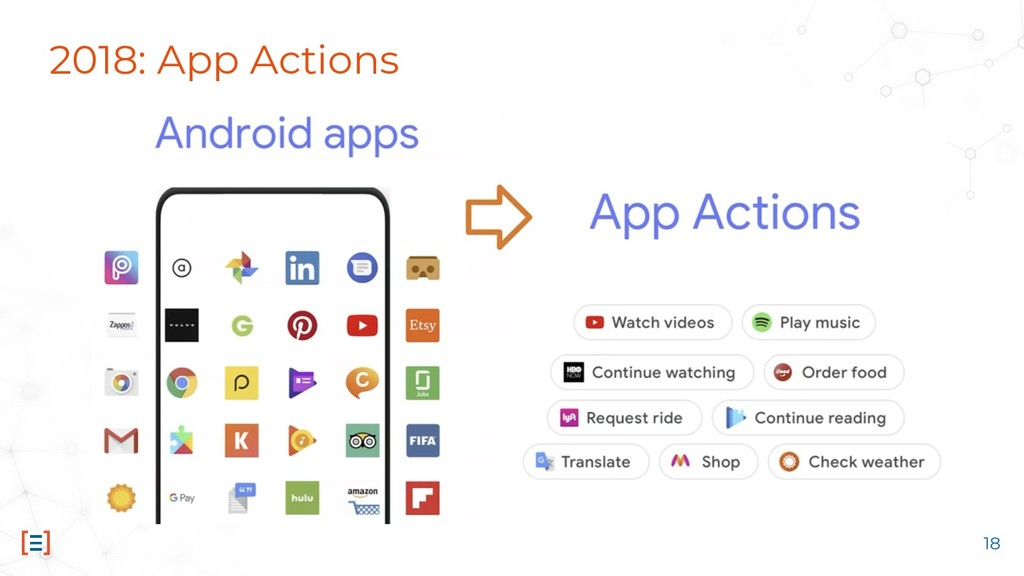 2018: App Actions 18