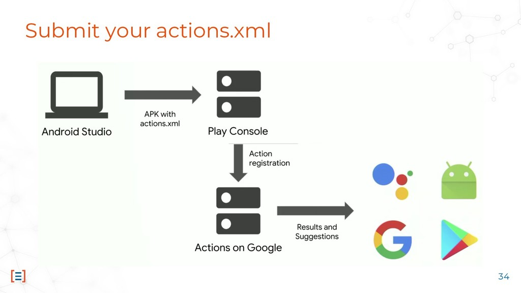 Submit your actions.xml 34