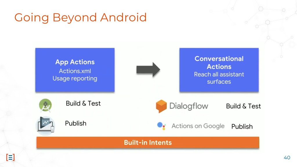Going Beyond Android 40