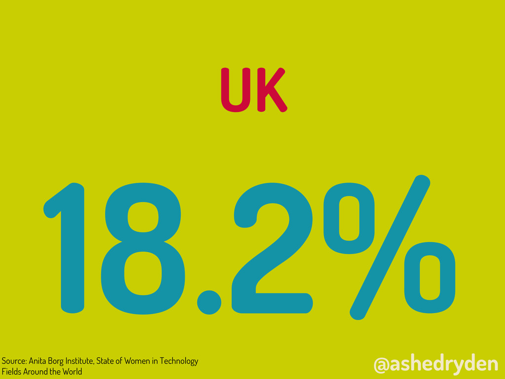 @ashedryden UK 18.2% Source: Anita Borg Institu...