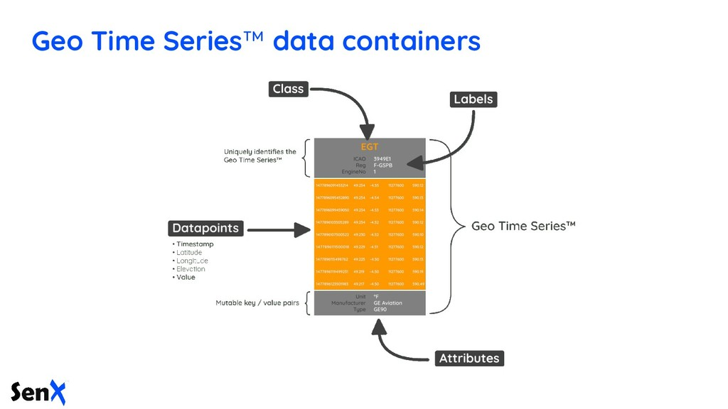 Geo Time Series™ data containers