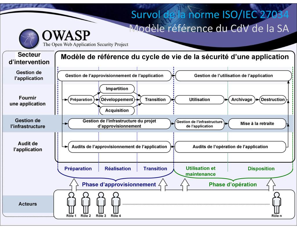 27 Survol de la norme ISO/IEC 27034 Modèle réfé...