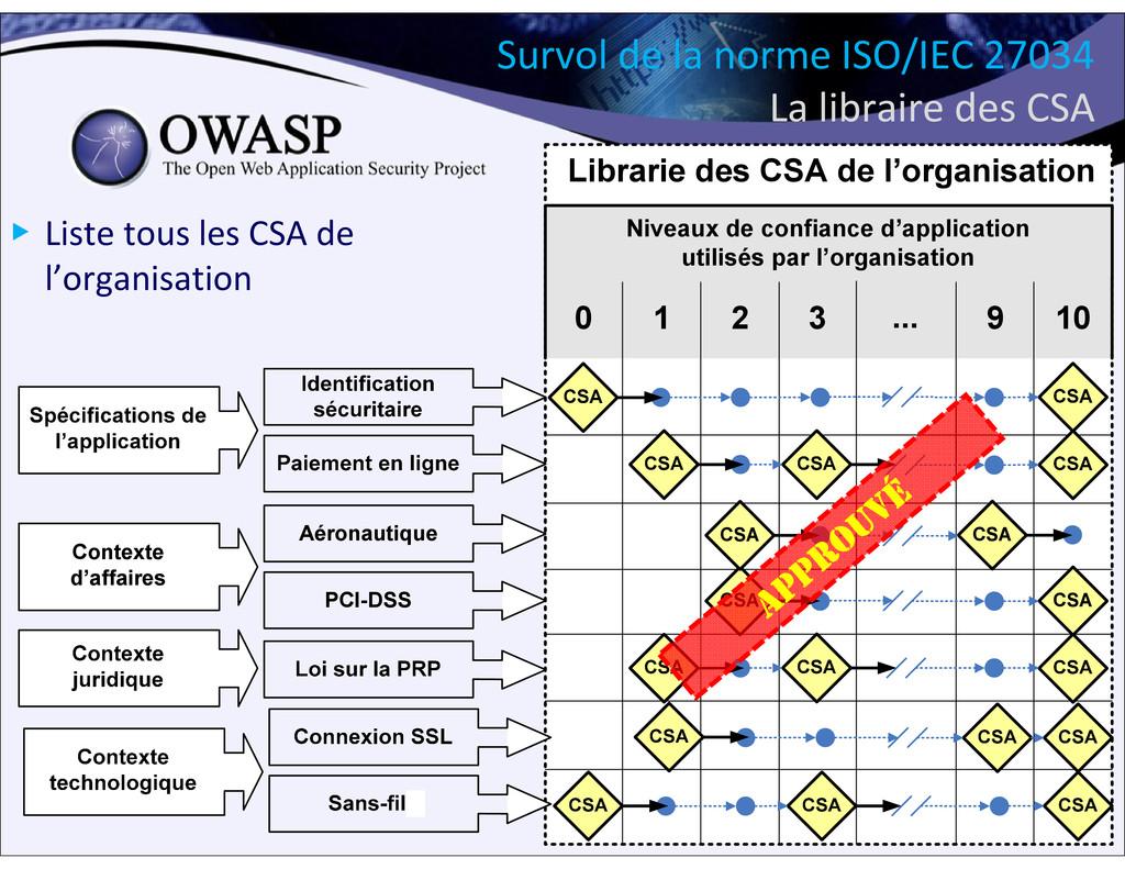 31 Survol de la norme ISO/IEC 27034 La libraire...
