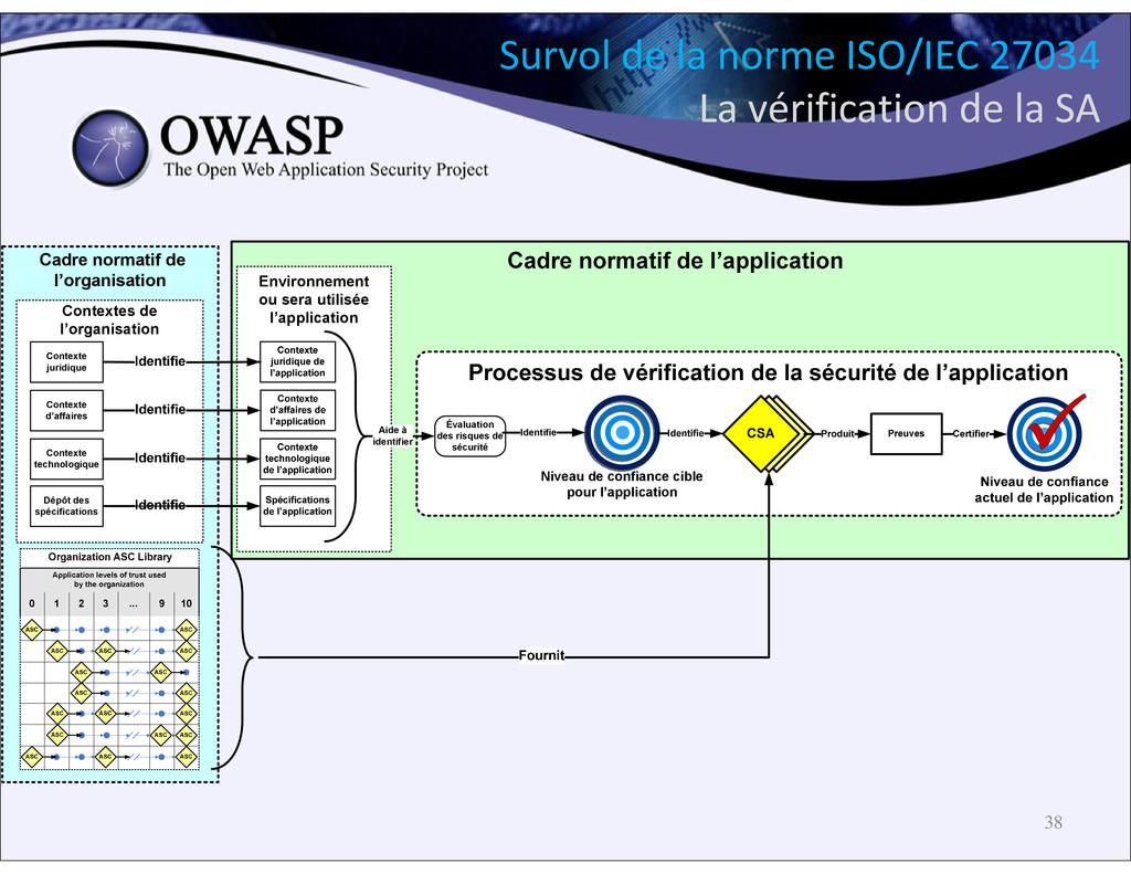 38 Survol de la norme ISO/IEC 27034 La vérifica...