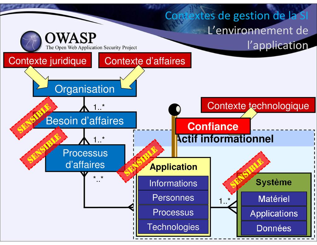 Contextes de gestion de la SI L'environnement d...