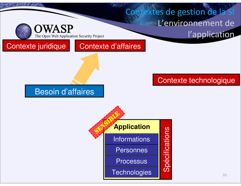 Personnes Processus Technologies Informations A...