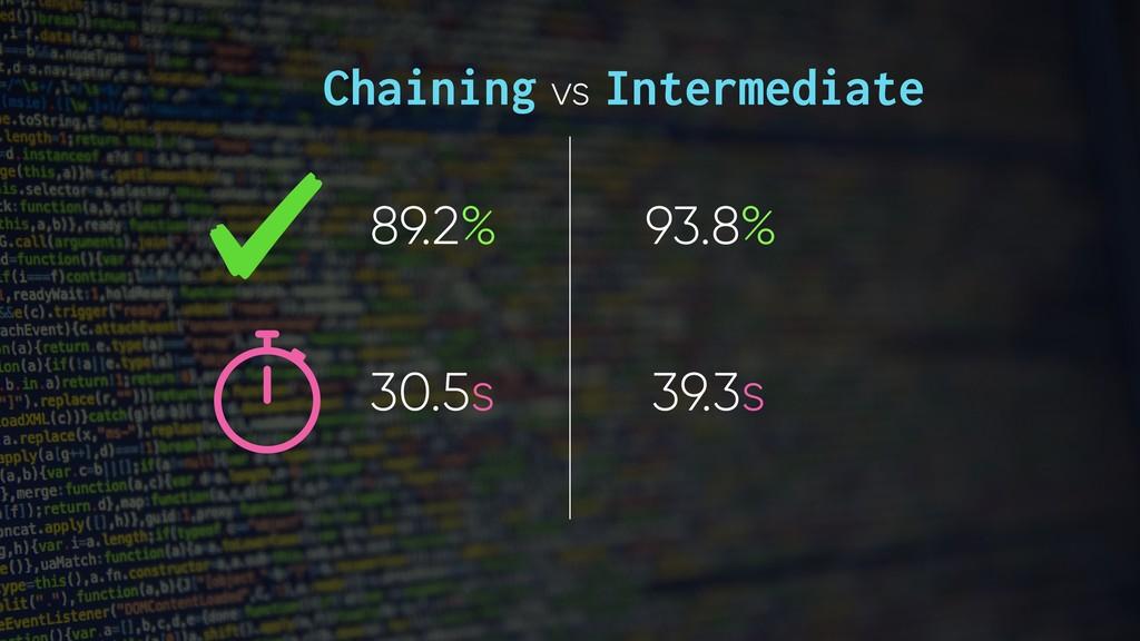 Chaining vs Intermediate 89.2% 93.8% 30.5s 39.3s