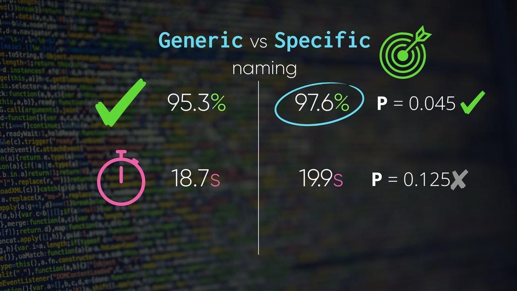 Generic vs Specific naming 95.3% 97.6% 18.7s 19...