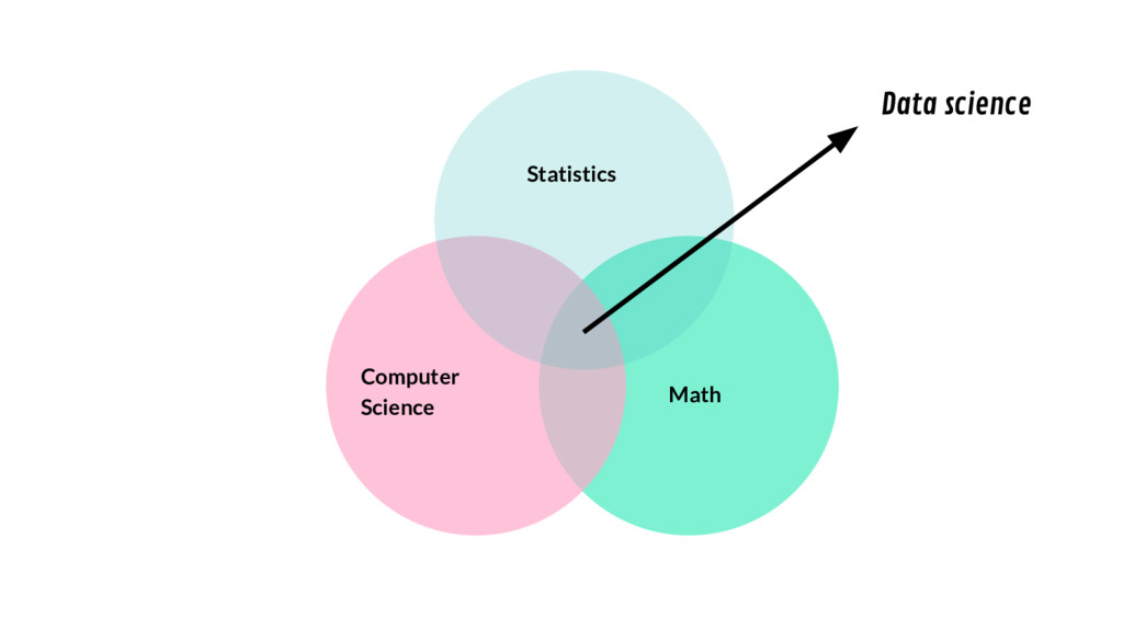 Math Computer Science Statistics Data science