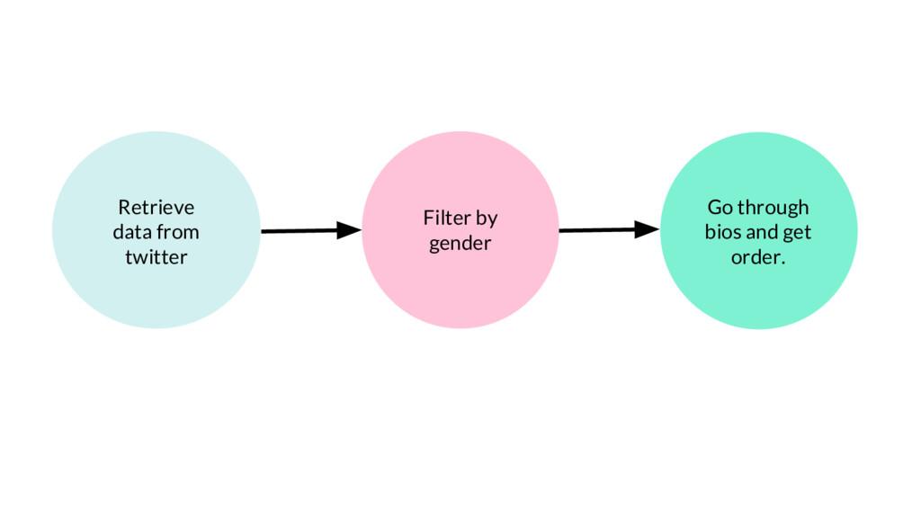 Retrieve data from twitter Filter by gender Go ...