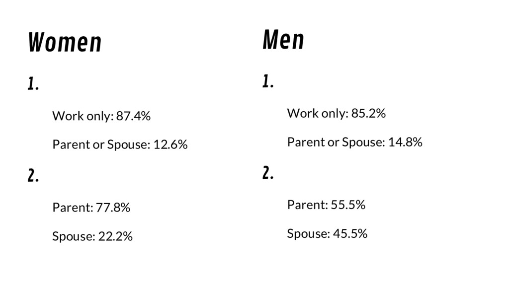 Men 1. Work only: 85.2% Parent or Spouse: 14.8%...