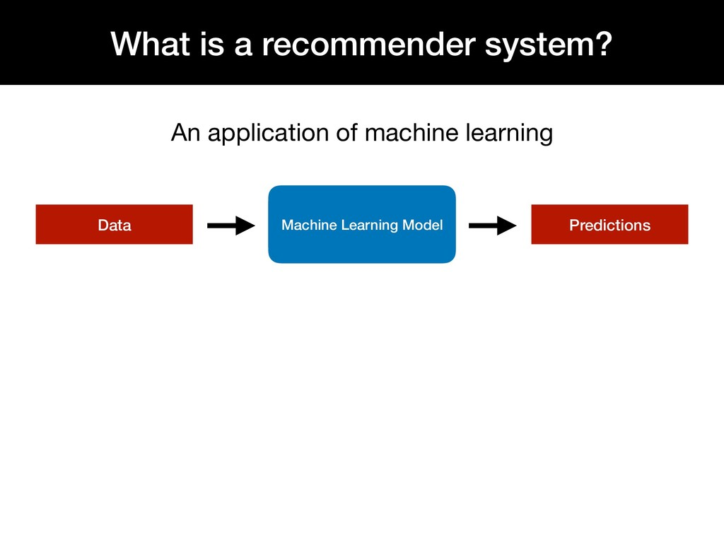 What is a recommender system? An application of...