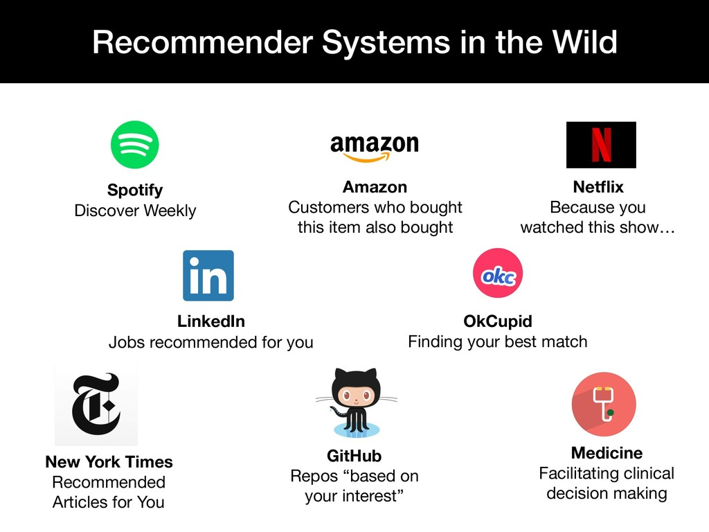 Recommender Systems in the Wild Spotify Discove...