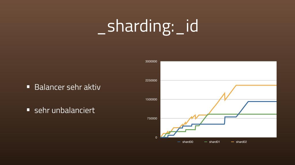 _sharding:_id • Balancer sehr aktiv • sehr unba...