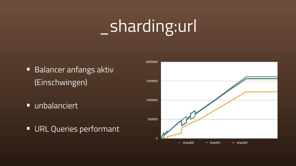 _sharding:url • Balancer anfangs aktiv (Einschw...