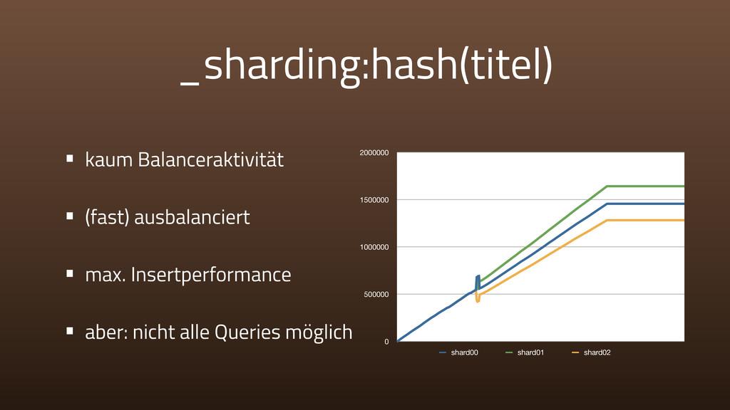 _sharding:hash(titel) • kaum Balanceraktivität ...