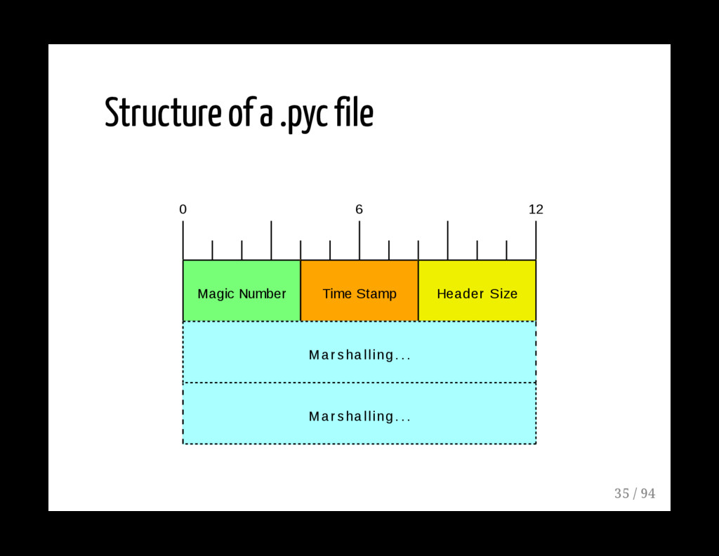 Structure of a .pyc file 0 6 12 Magic Number Ti...