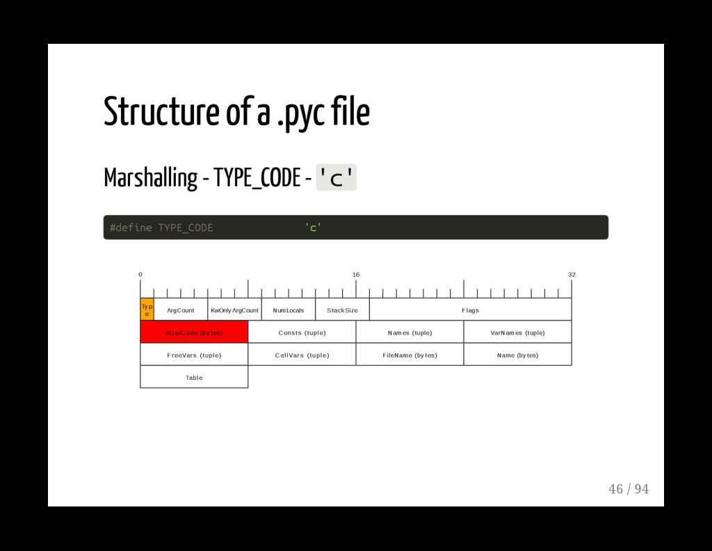 Structure of a .pyc file Marshalling - TYPE_COD...