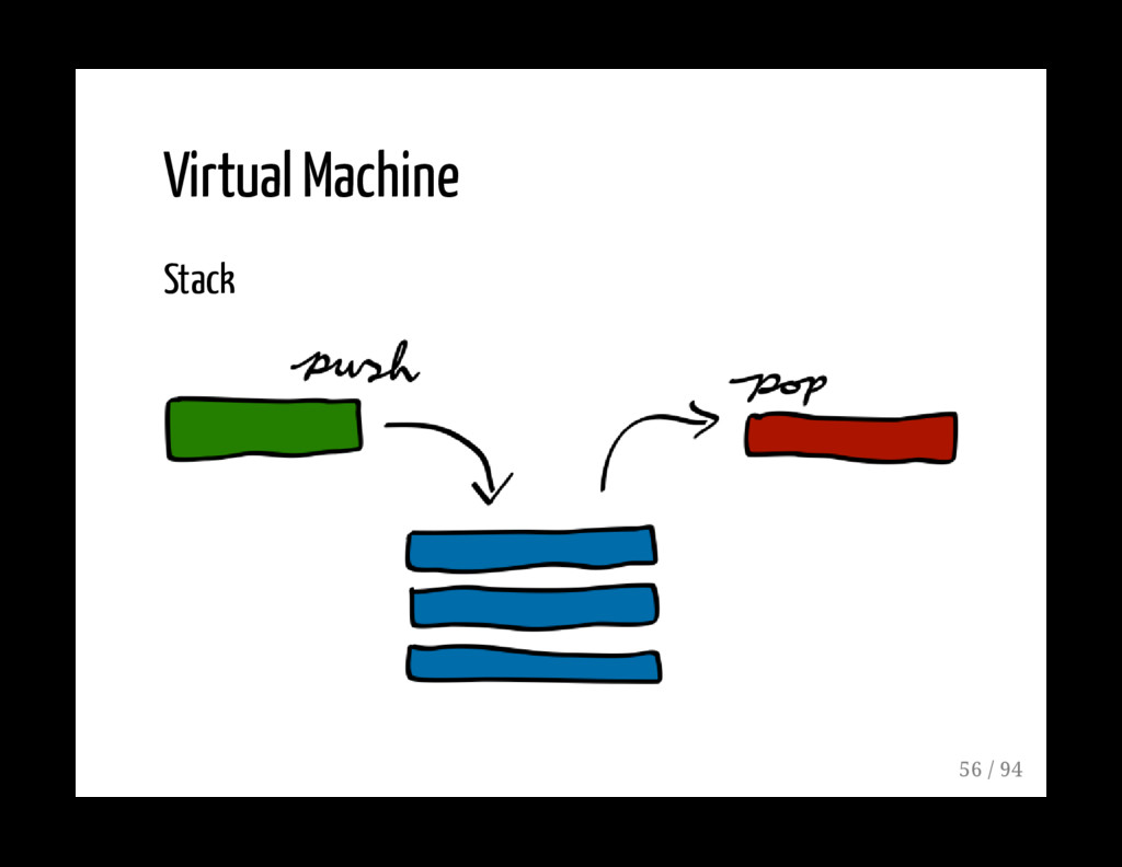 Virtual Machine Stack 56 / 94