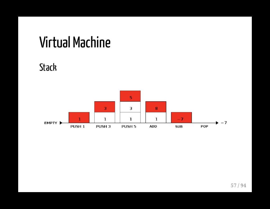 Virtual Machine Stack 57 / 94