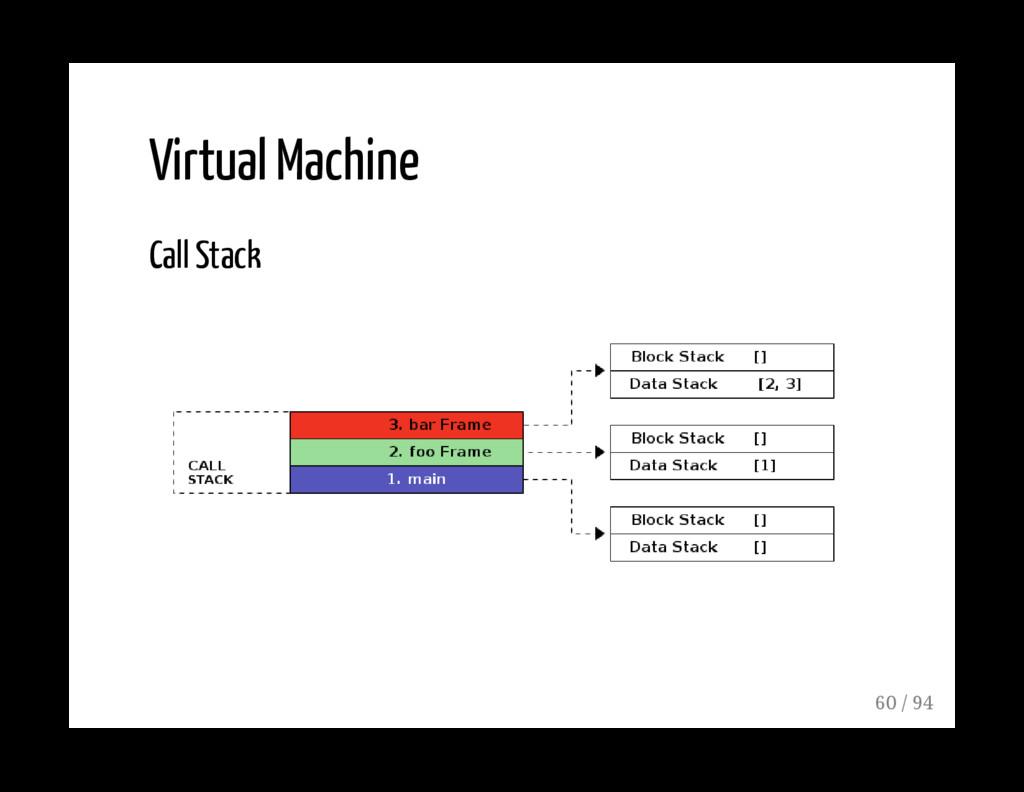 Virtual Machine Call Stack 60 / 94