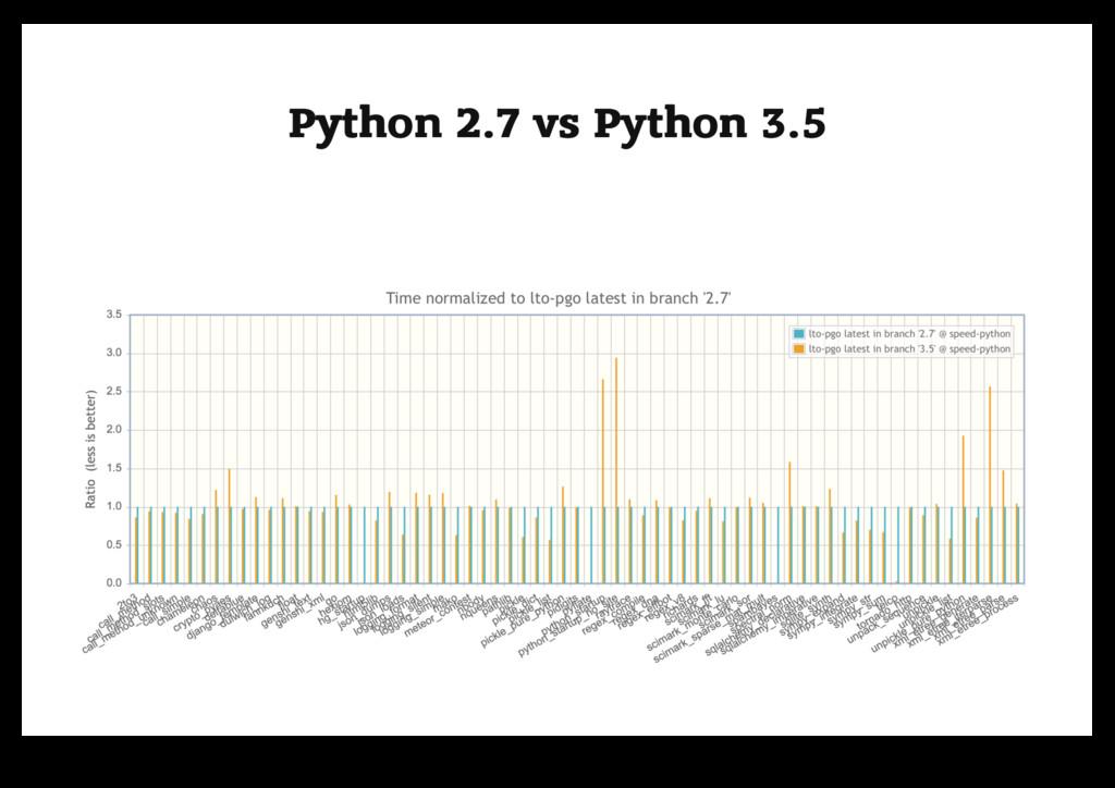 Python 2.7 vs Python 3.5 Python 2.7 vs Python 3...