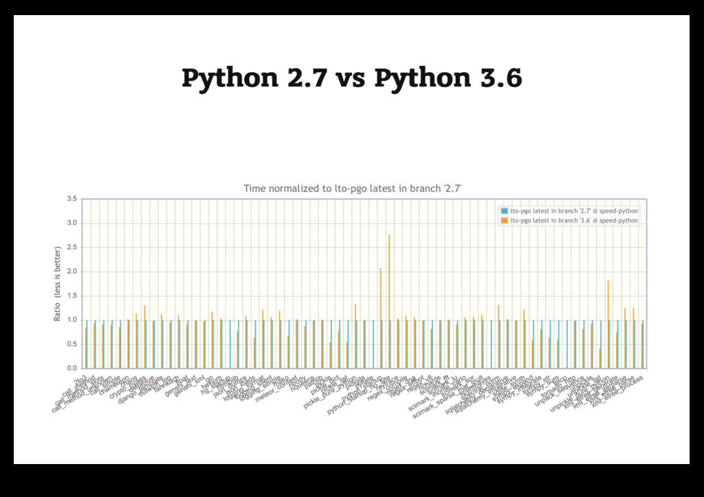 Python 2.7 vs Python 3.6 Python 2.7 vs Python 3...