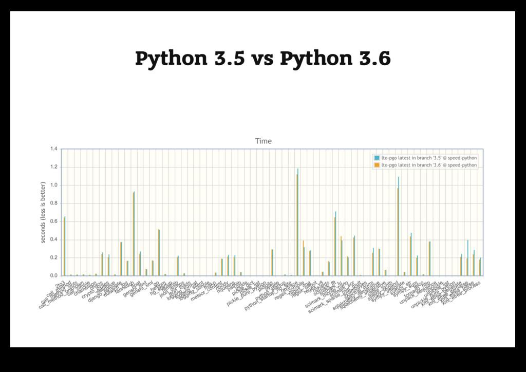 Python 3.5 vs Python 3.6 Python 3.5 vs Python 3...