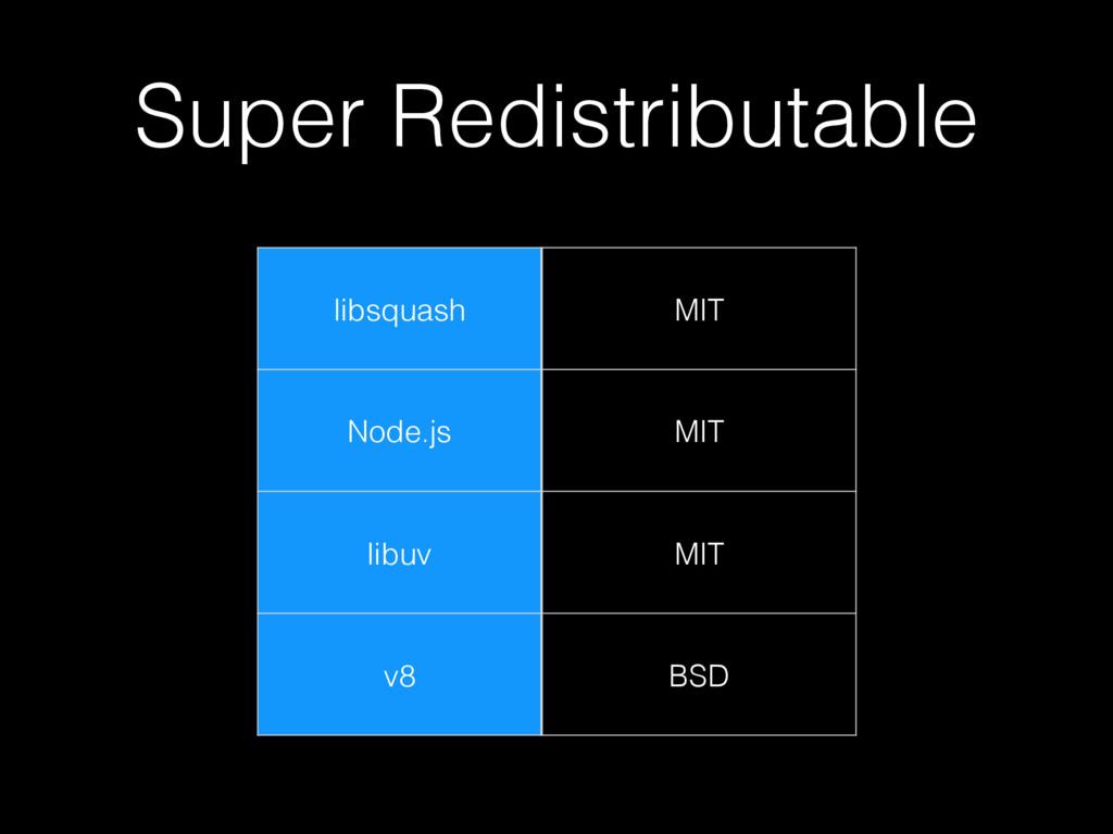 Super Redistributable libsquash MIT Node.js MIT...