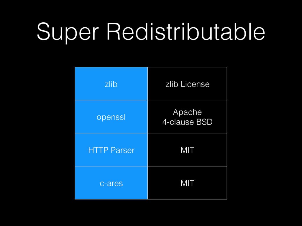 Super Redistributable zlib zlib License openssl...