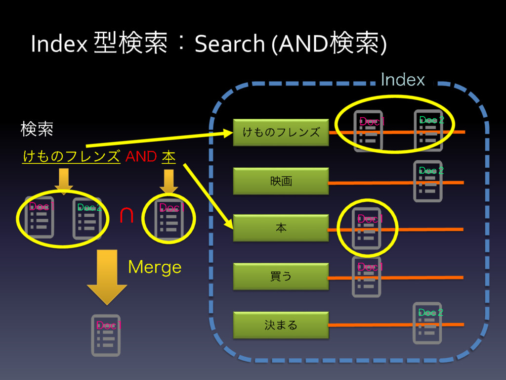 Index Search (AND )