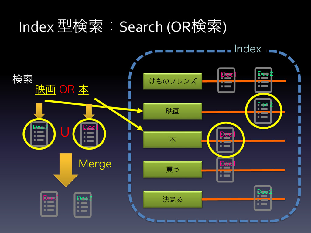 Index Search (OR )